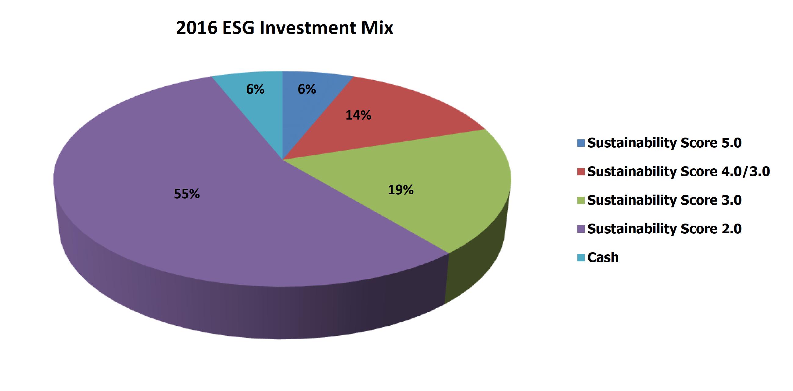 2016-esg-investment-mix
