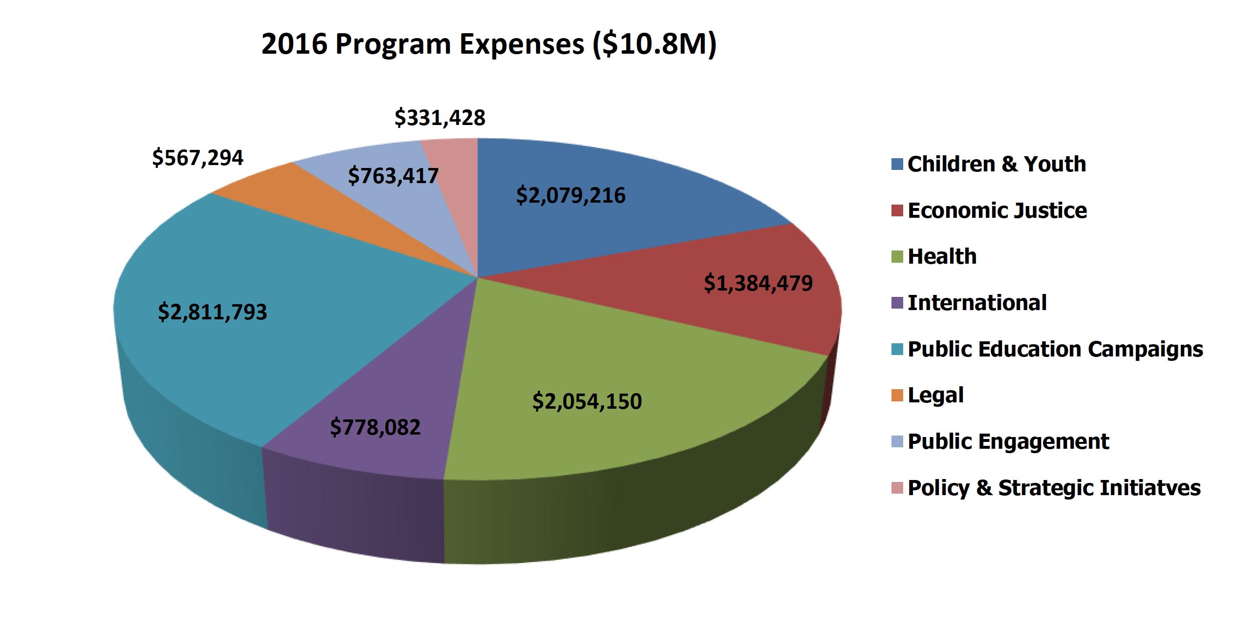 2016-program-expenses