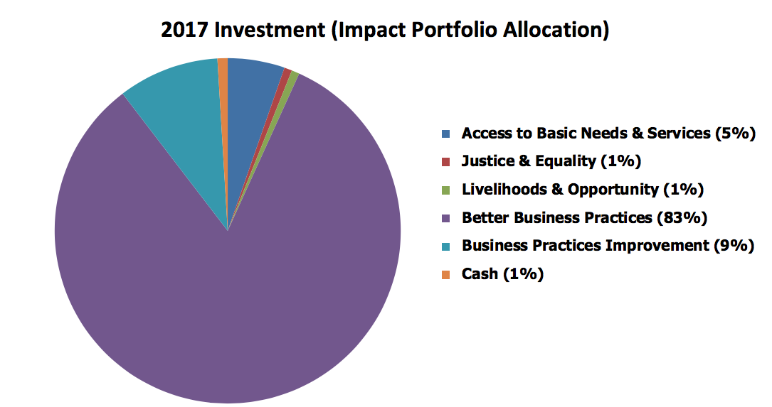 2017-investment-impact-portfolio-allocation