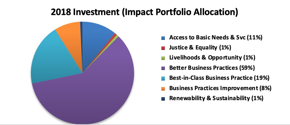 2018-investment-impact-portfolio-allocation