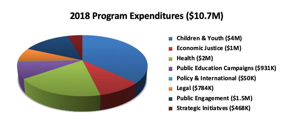 2018-program-expenditures
