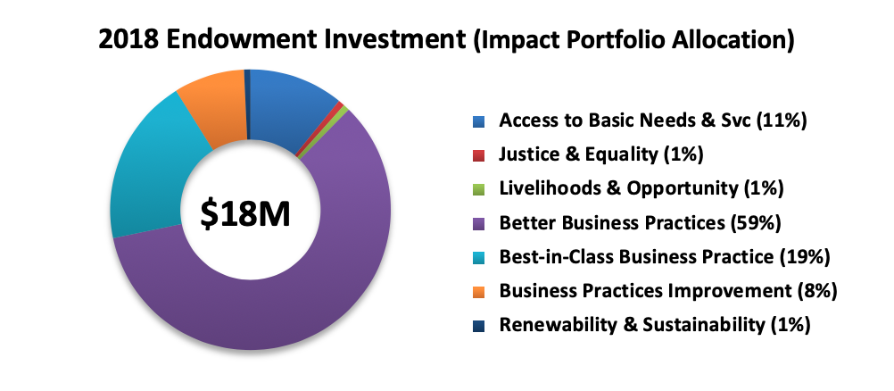 2018endowment-investment