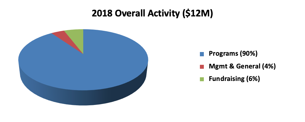 2018overall-activity