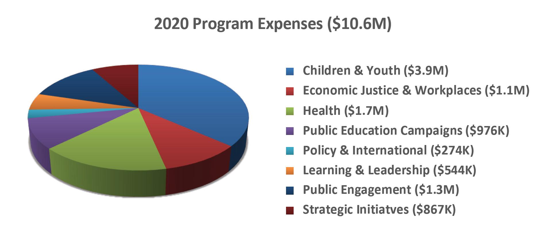 2_2020_program_expenses
