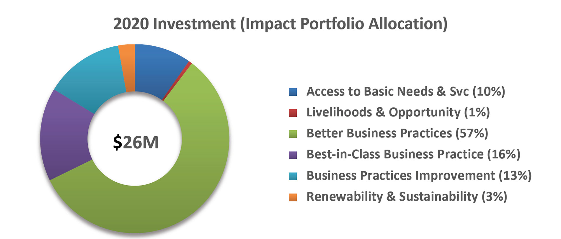 4_investment_impact_portfolio_allocation