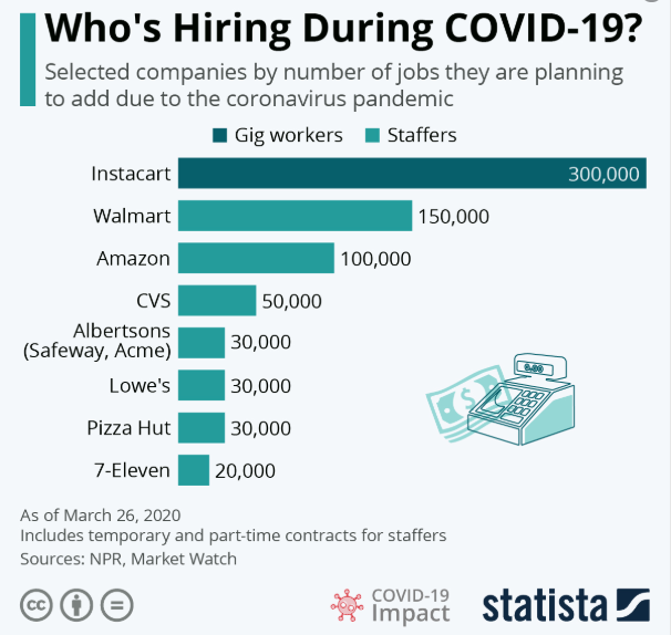 Graph of what companies are currently hiring: Instacart, Walmart, Amazon, CVS, Albertsons, Lowes, Pizza Hut, and 7-Eleven