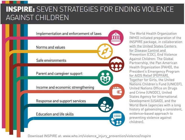 inspire-7-children-strategies violence against children