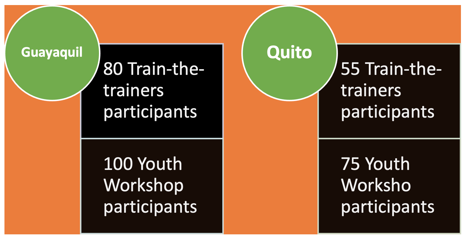 participant numbers for Guayaquil and Quito