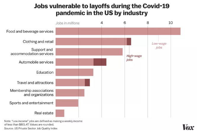 a graph of jobs most affected by COVID-19 pandemic: food and beverage, clothing and retail.